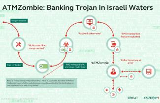 קספרסקי חושפת: כך גנבו האקרים מאות אלפי שקלים מלקוחות בנקים בישראל