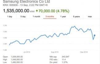 בעקבות הריקול הגדול: סמסונג מאבדת 26 מיליארד דולרים משווי השוק